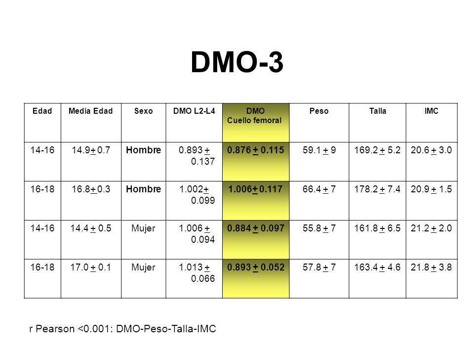 DMO-3 EdadMedia EdadSexoDMO L2-L4DMO Cuello femoral PesoTallaIMC 14-1614.9+ 0.7Hombre0.893 + 0.137 0.876 + 0.11559.1 + 9169.2 + 5.220.6 + 3.0 16-1816.