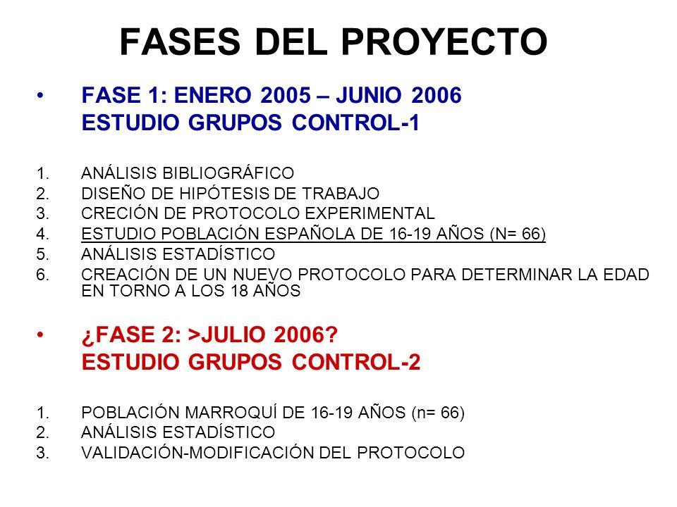 FASES DEL PROYECTO FASE 1: ENERO 2005 – JUNIO 2006 ESTUDIO GRUPOS CONTROL-1 1.ANÁLISIS BIBLIOGRÁFICO 2.DISEÑO DE HIPÓTESIS DE TRABAJO 3.CRECIÓN DE PRO