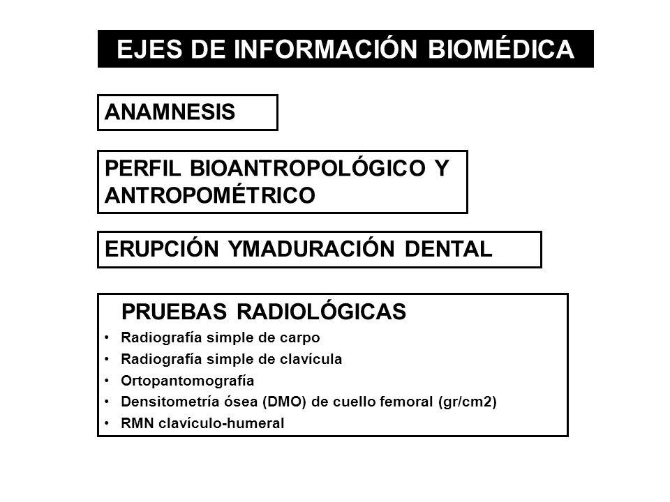 PRUEBAS RADIOLÓGICAS Radiografía simple de carpo Radiografía simple de clavícula Ortopantomografía Densitometría ósea (DMO) de cuello femoral (gr/cm2)