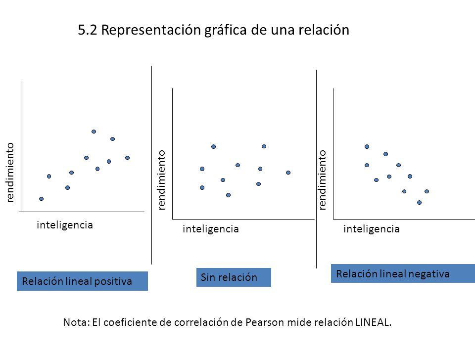 Representación gráfica de una relación (2) rendimiento inteligencia Relación lineal Relación no lineal Nota: El coeficiente de correlación de Pearson mide relación LINEAL.