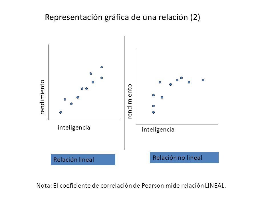 Representación gráfica de una relación (3) inteligencia rendimiento inteligencia Relación lineal perfecta (casi perfecta) Relación lineal débil Relación lineal fuerte/moderada Ahora necesitamos un índice que nos informe tanto del grado en que X e Y están relacionadas, y si la relación es positiva o negativa