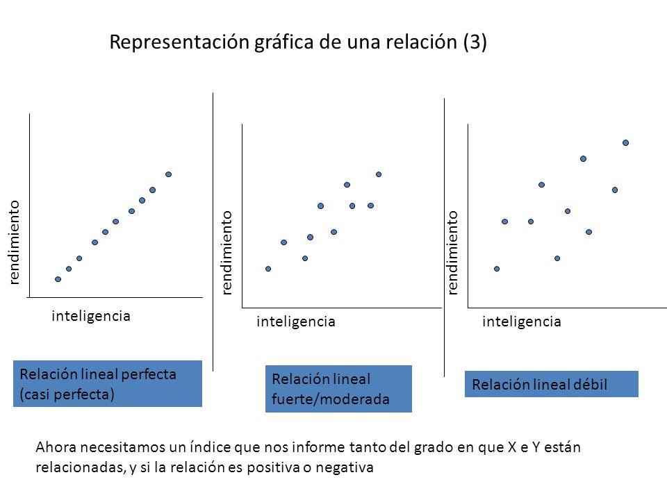 Representación gráfica de una relación (3) inteligencia rendimiento inteligencia Relación lineal perfecta (casi perfecta) Relación lineal débil Relaci