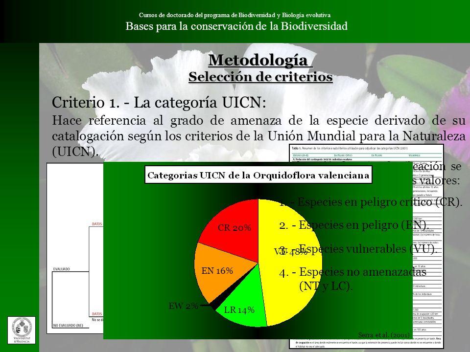 (Atlas y Libro Rojo, 2003) Cursos de doctorado del programa de Biodiversidad y Biología evolutiva Bases para la conservación de la BiodiversidadMetodo