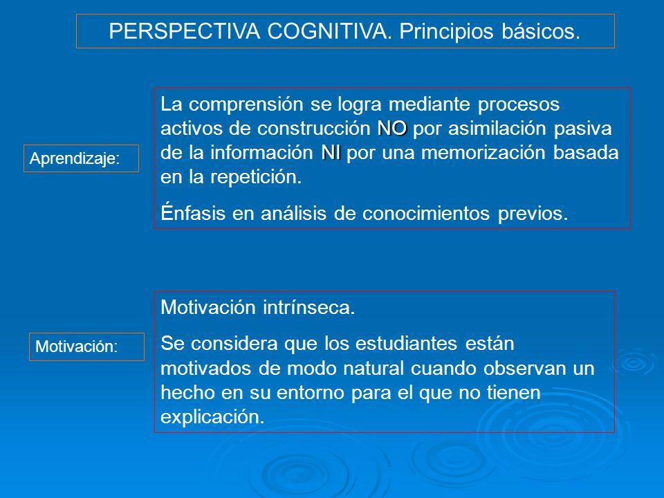PERSPECTIVA COGNITIVA. Principios básicos. Aprendizaje: NO NI La comprensión se logra mediante procesos activos de construcción NO por asimilación pas