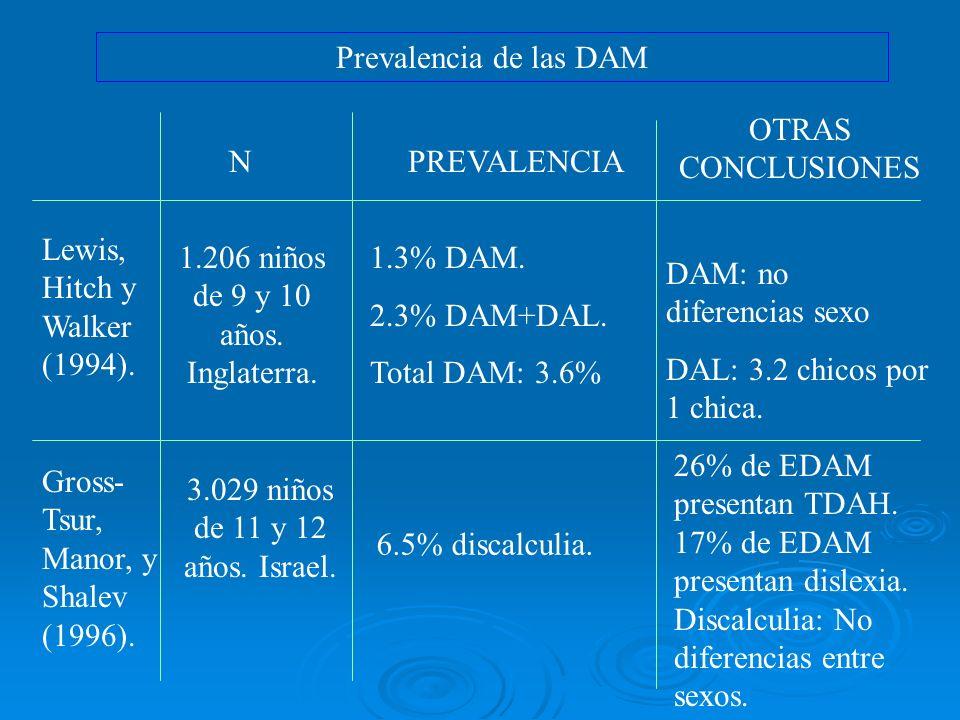 Prevalencia de las DAM Lewis, Hitch y Walker (1994). Gross- Tsur, Manor, y Shalev (1996). N 1.206 niños de 9 y 10 años. Inglaterra. 3.029 niños de 11