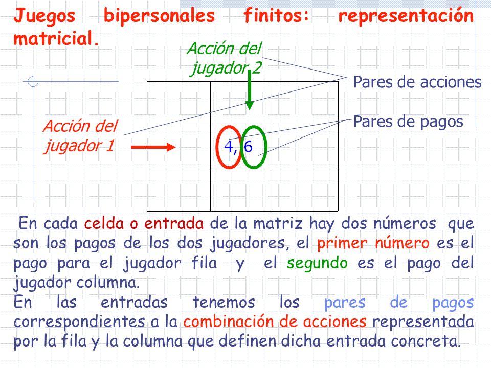 Juegos bipersonales finitos: representación matricial. En cada celda o entrada de la matriz hay dos números que son los pagos de los dos jugadores, el