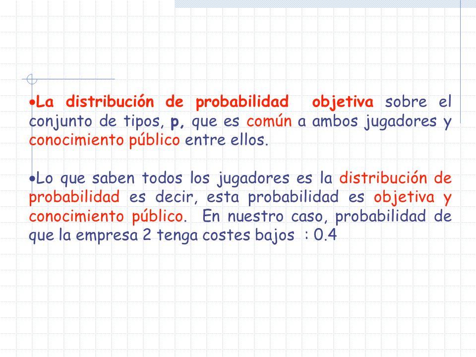 La distribución de probabilidad objetiva sobre el conjunto de tipos, p, que es común a ambos jugadores y conocimiento público entre ellos. Lo que sabe