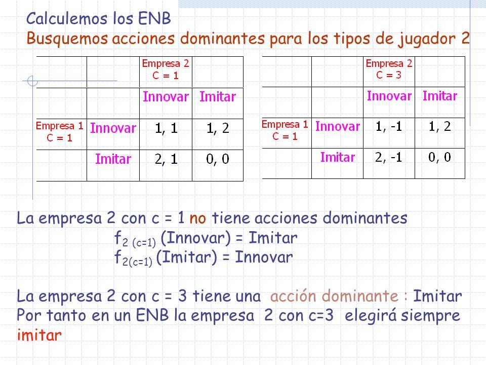 Calculemos los ENB Busquemos acciones dominantes para los tipos de jugador 2 La empresa 2 con c = 1 no tiene acciones dominantes f 2 (c=1) (Innovar) =