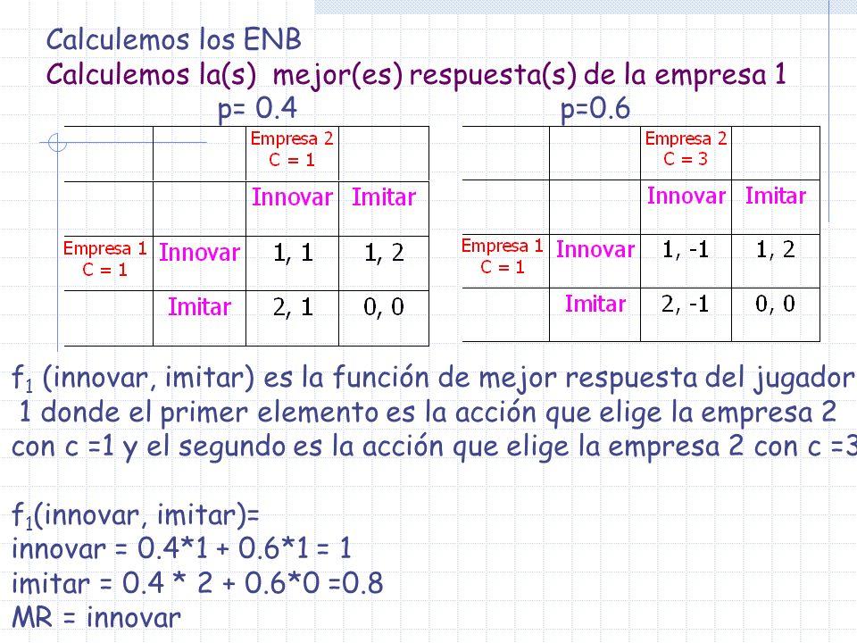 Calculemos los ENB Calculemos la(s) mejor(es) respuesta(s) de la empresa 1 p= 0.4p=0.6 f 1 (innovar, imitar) es la función de mejor respuesta del juga