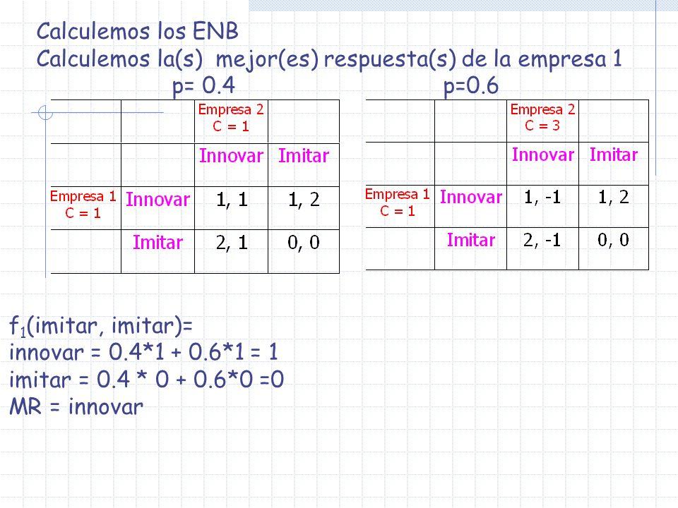 Calculemos los ENB Calculemos la(s) mejor(es) respuesta(s) de la empresa 1 p= 0.4p=0.6 f 1 (imitar, imitar)= innovar = 0.4*1 + 0.6*1 = 1 imitar = 0.4