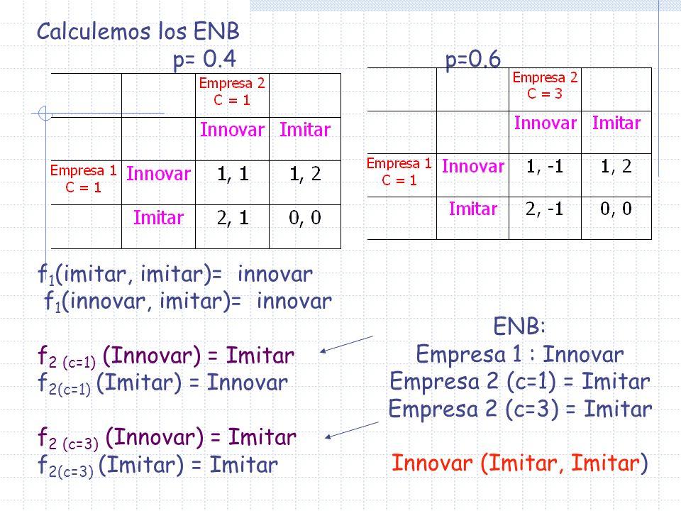 Calculemos los ENB p= 0.4p=0.6 f 1 (imitar, imitar)= innovar f 1 (innovar, imitar)= innovar f 2 (c=1) (Innovar) = Imitar f 2(c=1) (Imitar) = Innovar f