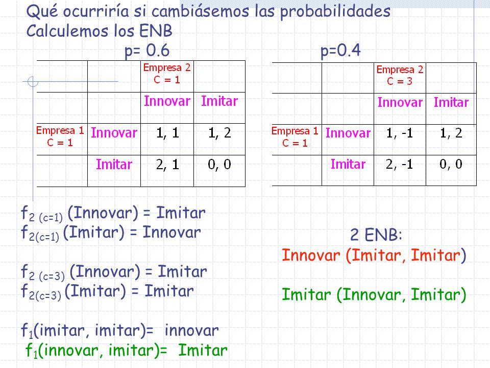 Qué ocurriría si cambiásemos las probabilidades Calculemos los ENB p= 0.6p=0.4 f 2 (c=1) (Innovar) = Imitar f 2(c=1) (Imitar) = Innovar f 2 (c=3) (Inn