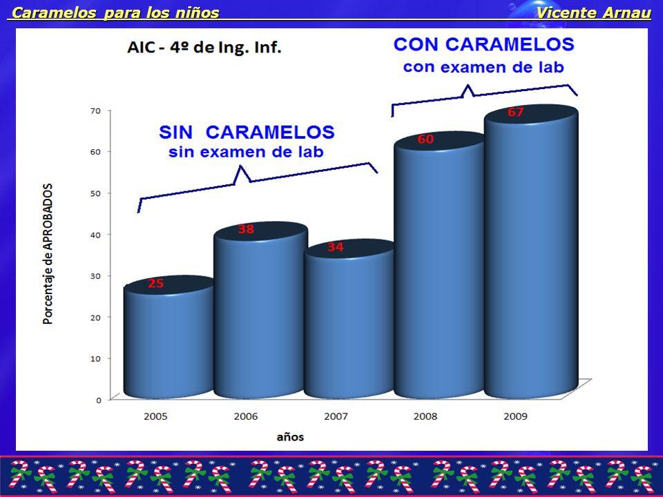 Caramelos para los niños Vicente Arnau Caramelos para los niños Vicente Arnau