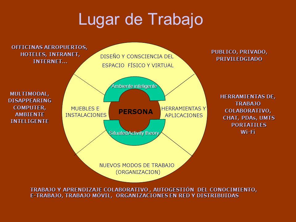 Lugar de Trabajo PERSONA DISEÑO Y CONSCIENCIA DEL ESPACIO FÍSICO Y VIRTUAL ESPACIO FÍSICO Y VIRTUAL NUEVOS MODOS DE TRABAJO (ORGANIZACION) (ORGANIZACI