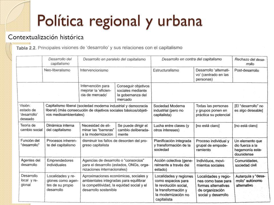 Política regional y urbana Contextualización histórica