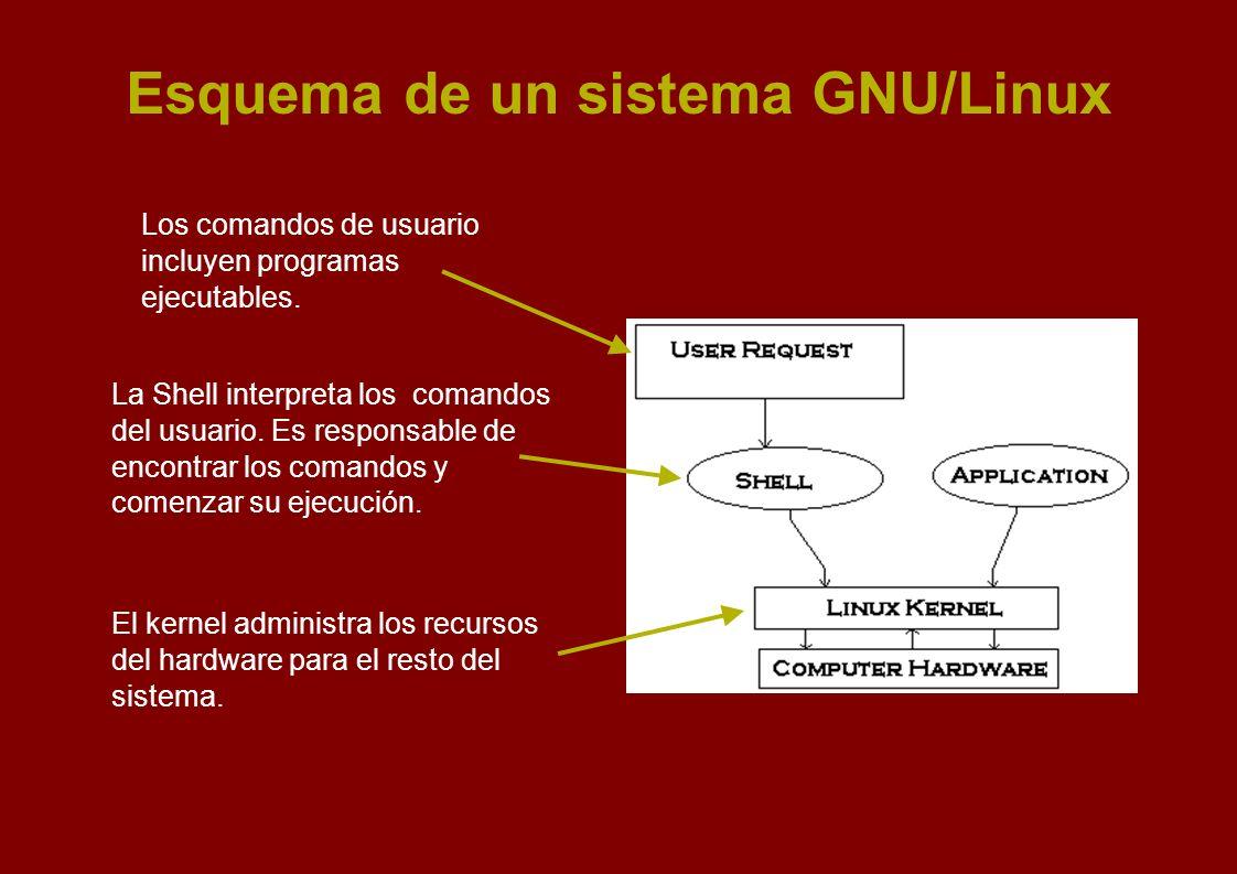 Esquema de un sistema GNU/Linux Los comandos de usuario incluyen programas ejecutables. La Shell interpreta los comandos del usuario. Es responsable d