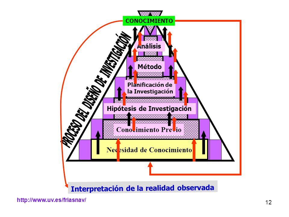 http://www.uv.es/friasnav/ 12 Planificación de la Investigación Hipótesis de Investigación Necesidad de Conocimiento Método Análisis CONOCIMIENTO Inte