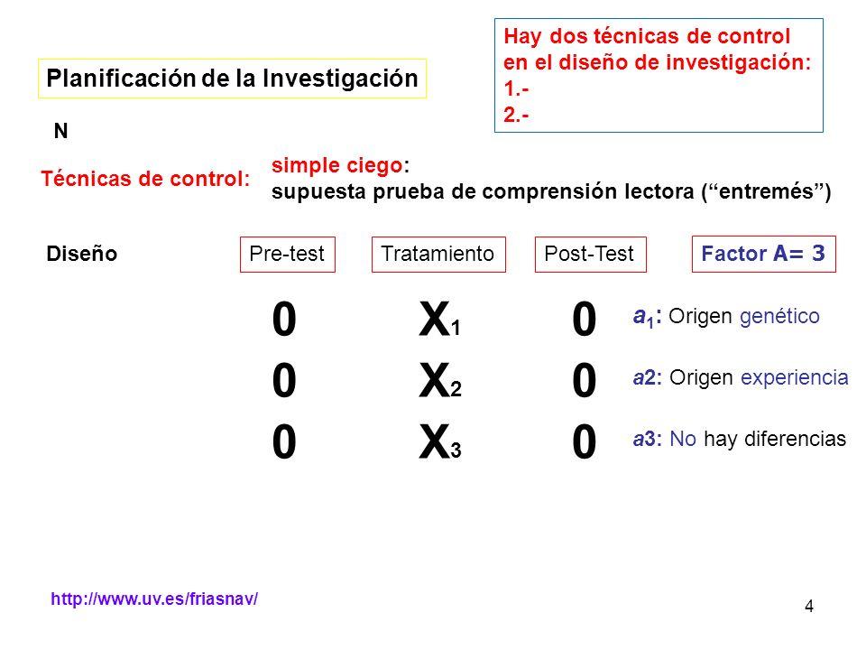 http://www.uv.es/friasnav/ 4 Planificación de la Investigación N Técnicas de control: simple ciego: supuesta prueba de comprensión lectora (entremés)
