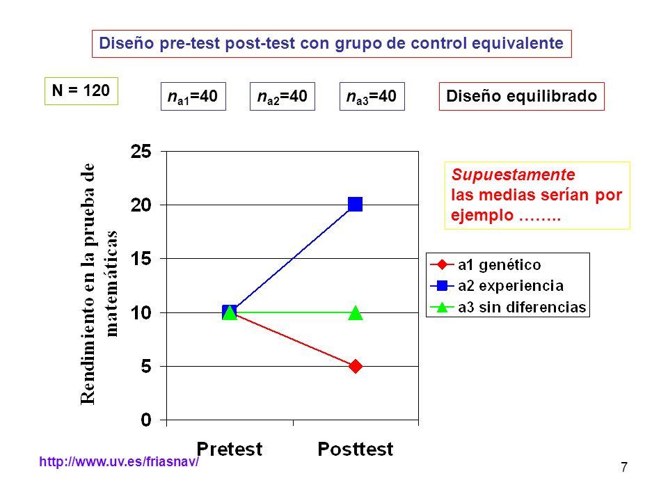 http://www.uv.es/friasnav/ 7 Diseño pre-test post-test con grupo de control equivalente Supuestamente las medias serían por ejemplo …….. N = 120 n a1
