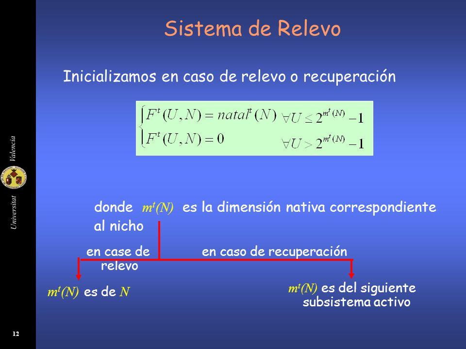 Universitat Valencia 12 Sistema de Relevo Inicializamos en caso de relevo o recuperación en case de relevo en caso de recuperación donde m t (N) es la