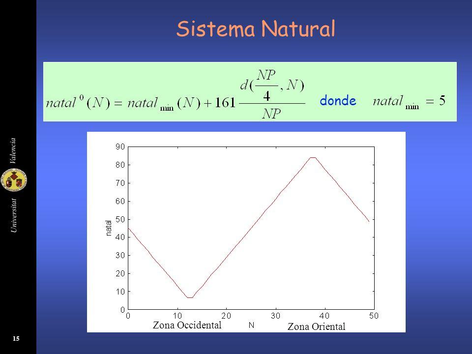 Universitat Valencia 16 Sistema Natural Caso de degradación ecológica Expresamos la evolución del natal y ntl con donde Siy