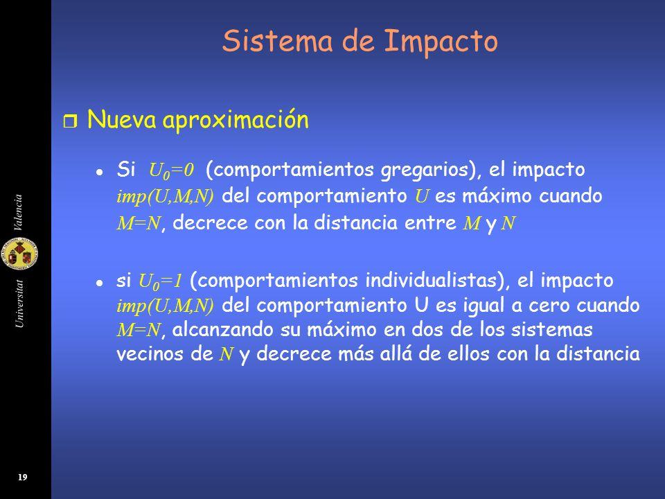 Universitat Valencia 19 Sistema de Impacto r Nueva aproximación Si U 0 =0 (comportamientos gregarios), el impacto imp(U,M,N) del comportamiento U es m