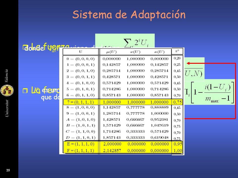 Universitat Valencia 25 r La fuerza r La ferocidad Sistema de Adaptación K a es un parámetro constante al que damos distintos valores la fuerza máxima