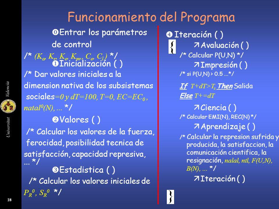 Universitat Valencia 28 Funcionamiento del Programa Entrar los parámetros de control /* (K a, K r, K e, K m,, C e, C l ) */ Inicialización ( ) /* Dar