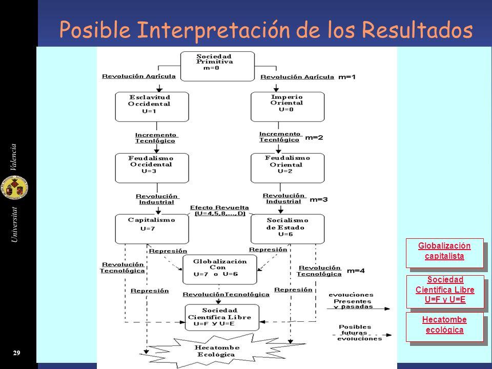 Universitat Valencia 29 Posible Interpretación de los Resultados Con este Modelo hemos obtenido evoluciones: 137 137 026 026 (Zona Occidental)(Zona Or