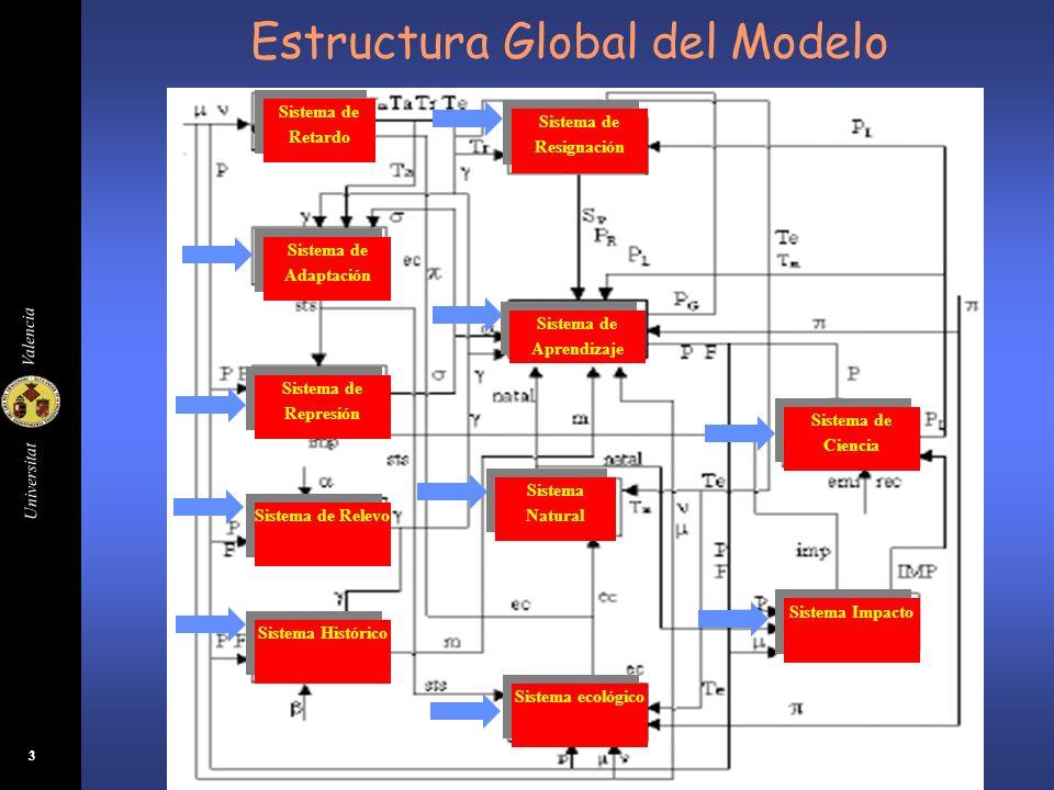 Universitat Valencia 3 Sistema de Ciencia Sistema Impacto Sistema de Adaptación Sistema Histórico Sistema de Relevo Sistema de Represión Sistema ecoló