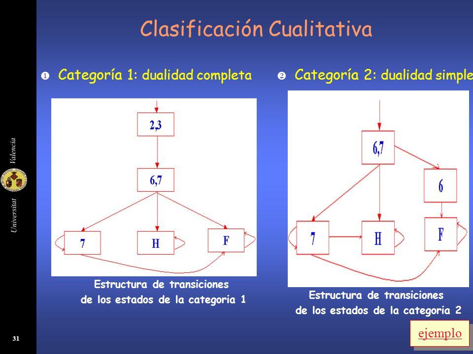 Universitat Valencia 31 Clasificación Cualitativa Categoría 1: dualidad completa Estructura de transiciones de los estados de la categoria 1 Categoría