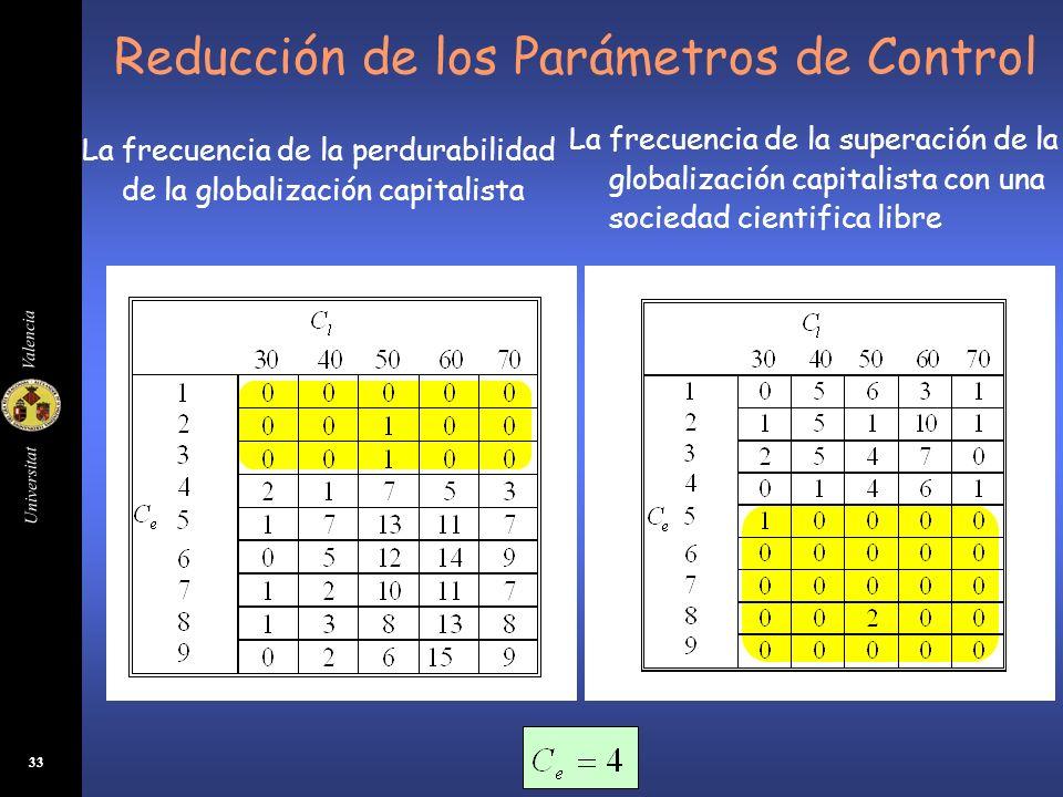 Universitat Valencia 33 Reducción de los Parámetros de Control La frecuencia de la perdurabilidad de la globalización capitalista La frecuencia de la
