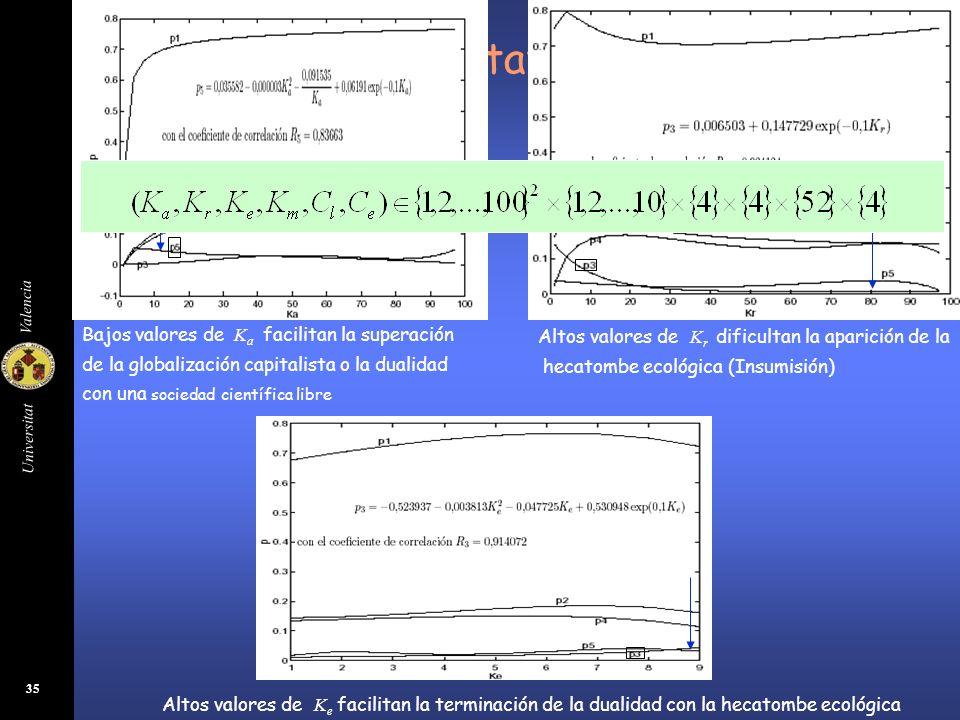Universitat Valencia 36 Clasificación Cuantitativa de la Categoría 2 La probabilidad de la hecatombe ecológica duarnte el predominio del 6 y el 7