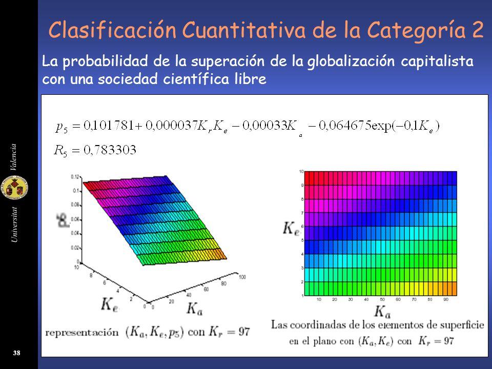 Universitat Valencia 38 Clasificación Cuantitativa de la Categoría 2 La probabilidad de la superación de la globalización capitalista con una sociedad