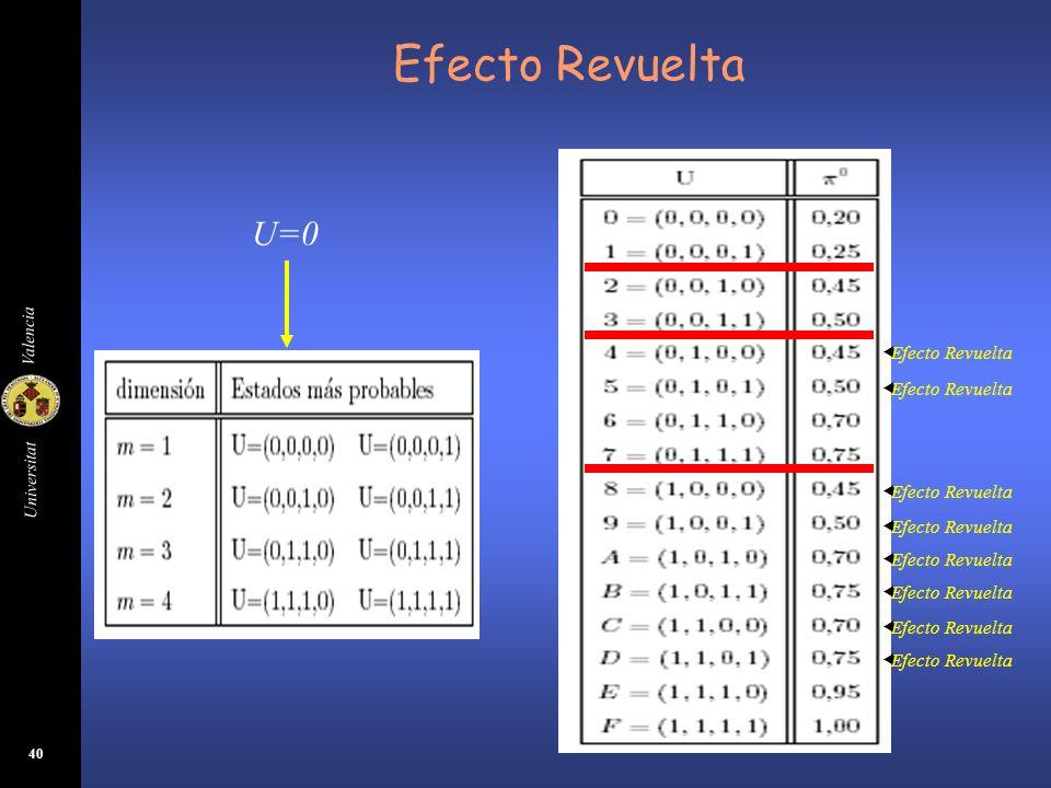 Universitat Valencia 40 Efecto Revuelta U=0 Efecto Revuelta