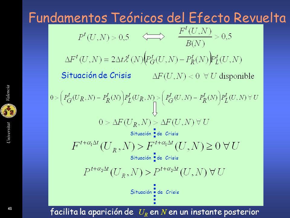 Universitat Valencia 41 Fundamentos Teóricos del Efecto Revuelta Situación de Crisis facilita la aparición de U R en N en un instante posterior Situac