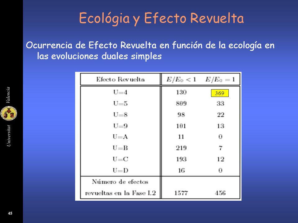 Universitat Valencia 45 Ecológia y Efecto Revuelta Ocurrencia de Efecto Revuelta en función de la ecología en las evoluciones duales simples 369