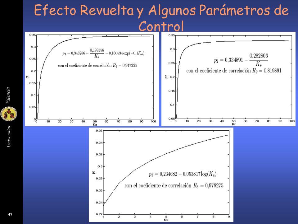 Universitat Valencia 47 Efecto Revuelta y Algunos Parámetros de Control