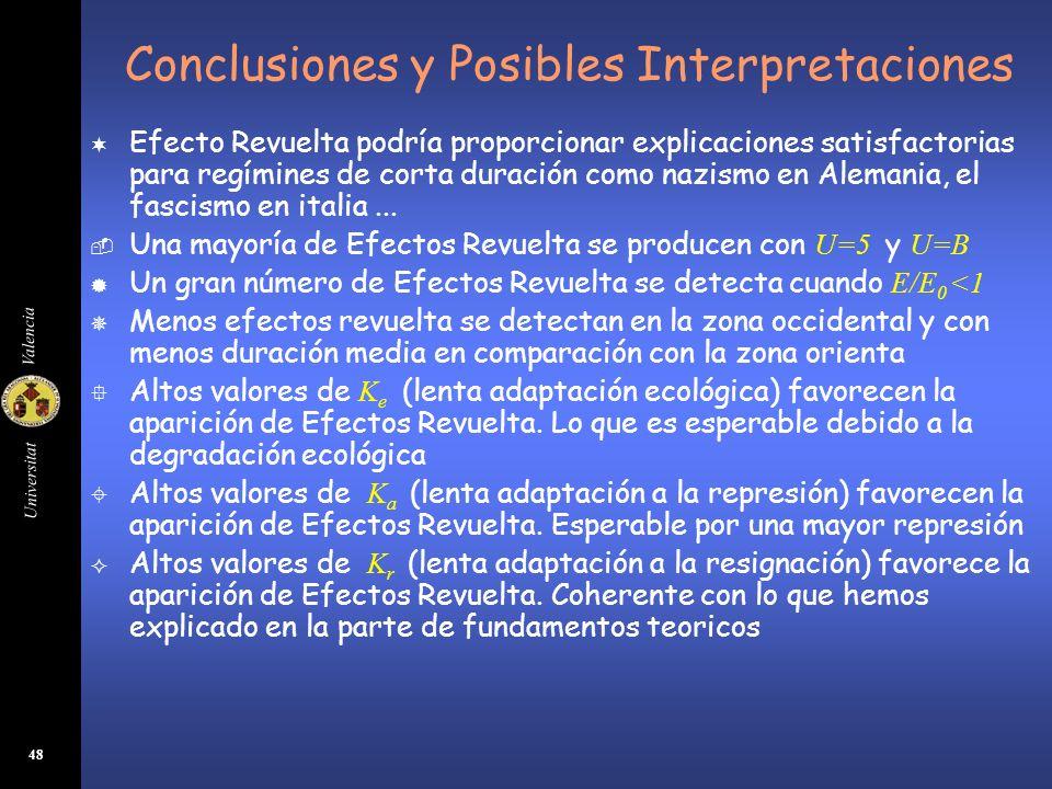 Universitat Valencia 48 Conclusiones y Posibles Interpretaciones ¬ Efecto Revuelta podría proporcionar explicaciones satisfactorias para regímines de