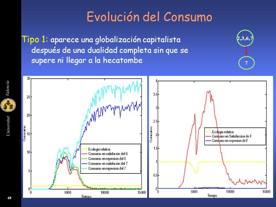 Universitat Valencia 49 Evolución del Consumo Tipo 1: aparece una globalización capitalista después de una dualidad completa sin que se supere ni lleg