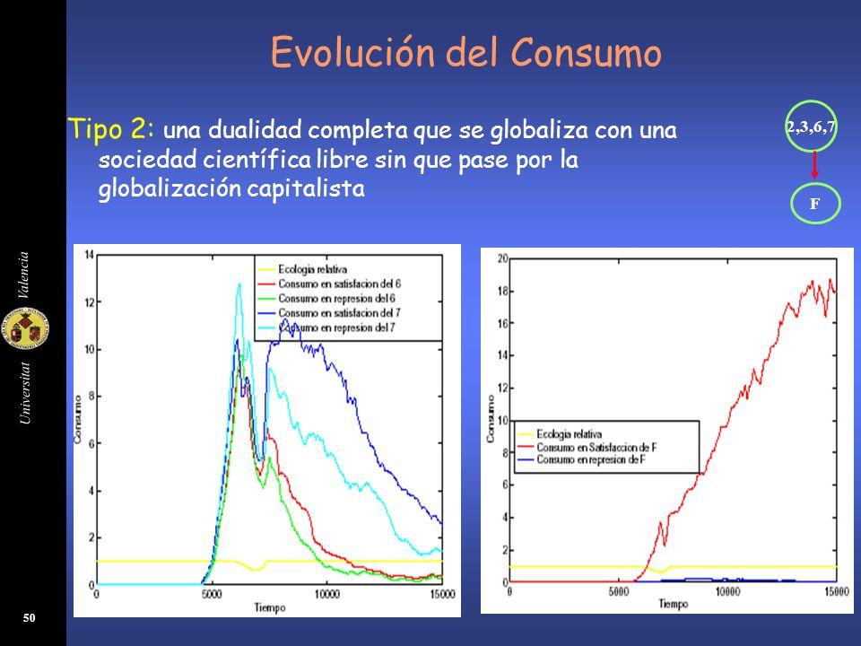 Universitat Valencia 51 Evolución del Consumo Tipo 3: se supera la globalización capitalista después de una dualidad completa con una sociedad científica libre 2,3,6,7 7F