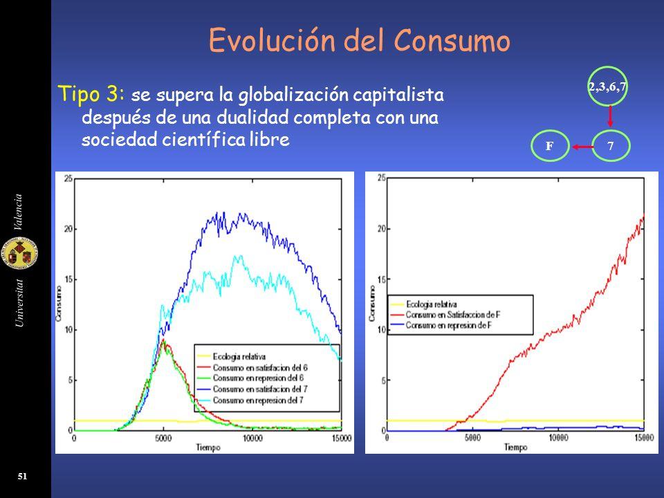 Universitat Valencia 51 Evolución del Consumo Tipo 3: se supera la globalización capitalista después de una dualidad completa con una sociedad científ