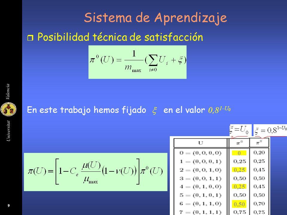 Universitat Valencia 9 r Posibilidad técnica de satisfacción En este trabajo hemos fijado en el valor 0,8 1-U 0 0 0,25 0,50 0,25 0,50 0,75 Sistema de