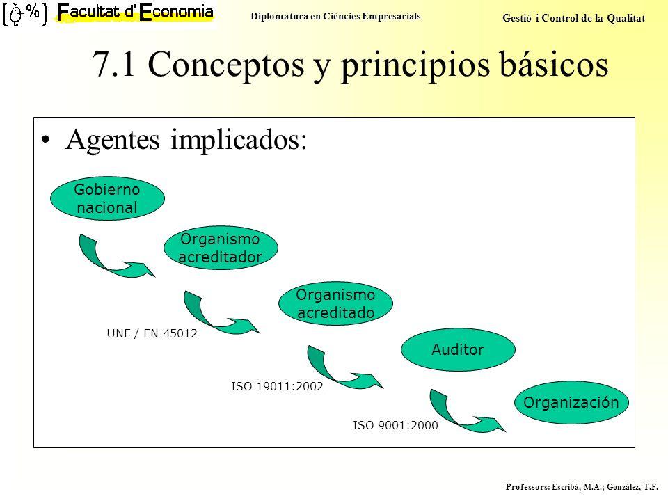 Diplomatura en Ciències Empresarials Gestió i Control de la Qualitat Professors : Escribá, M.A.; González, T.F. 7.1 Conceptos y principios básicos Age