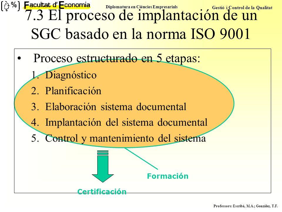 Diplomatura en Ciències Empresarials Gestió i Control de la Qualitat Professors : Escribá, M.A.; González, T.F. Formación 7.3 El proceso de implantaci