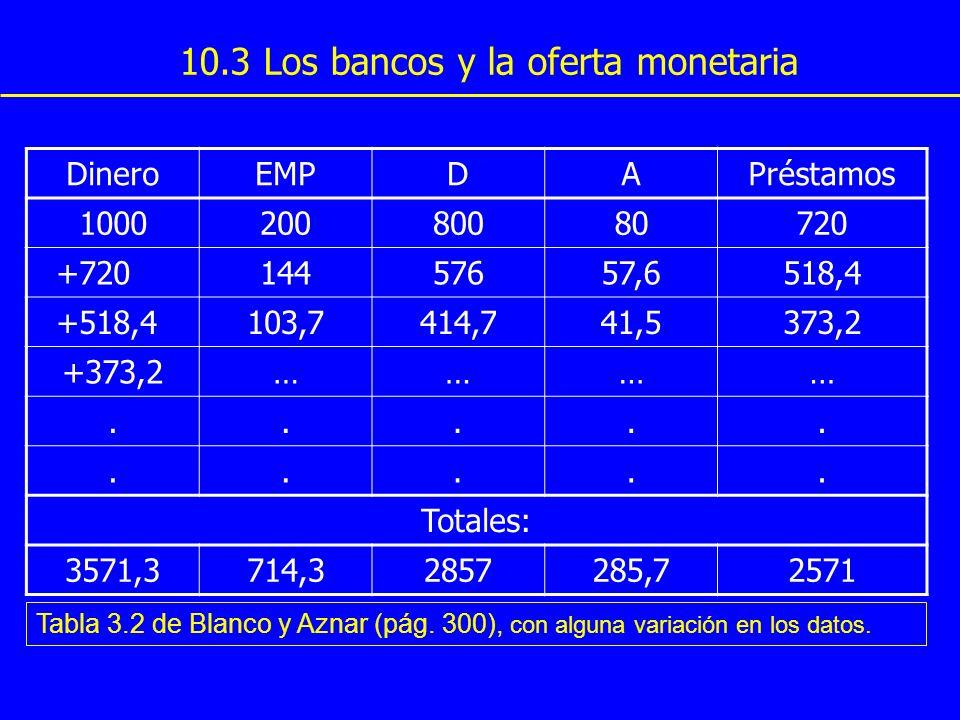 10.3 Los bancos y la oferta monetaria DineroEMPDAPréstamos 100020080080720 +72014457657,6518,4 +518,4103,7414,741,5373,2 +373,2………….......... Totales: