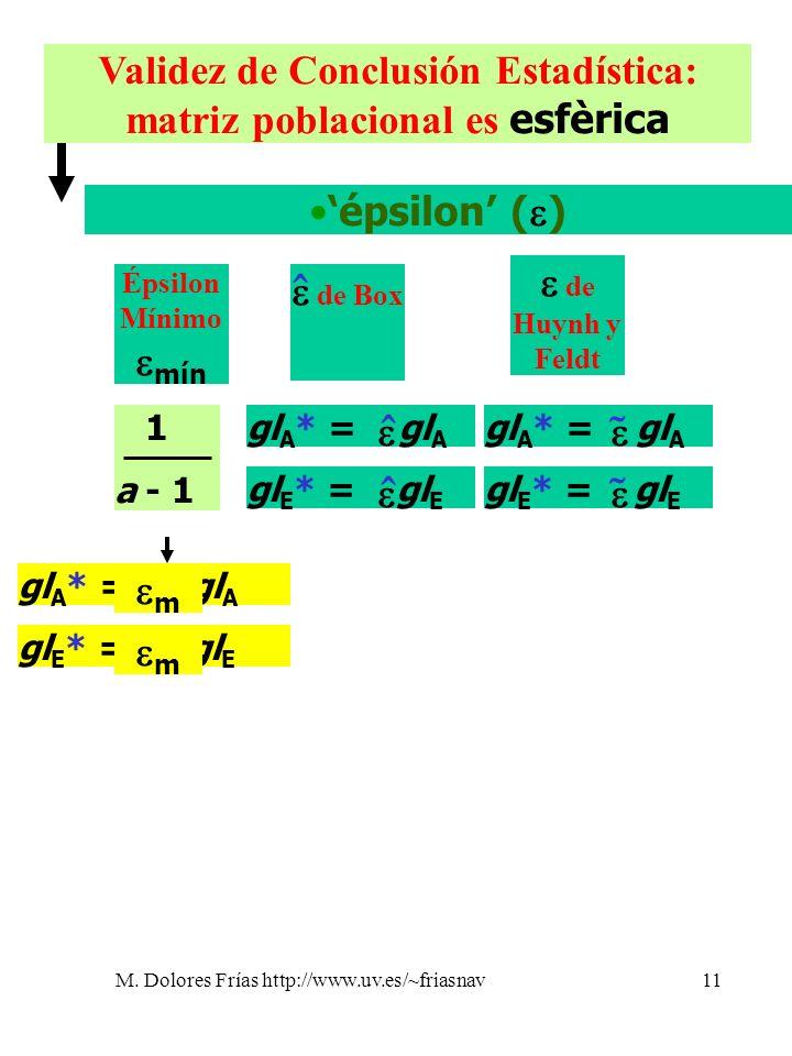 M. Dolores Frías http://www.uv.es/~friasnav11 Validez de Conclusión Estadística: matriz poblacional es esfèrica épsilon ( ) Épsilon Mínimo mín de Box