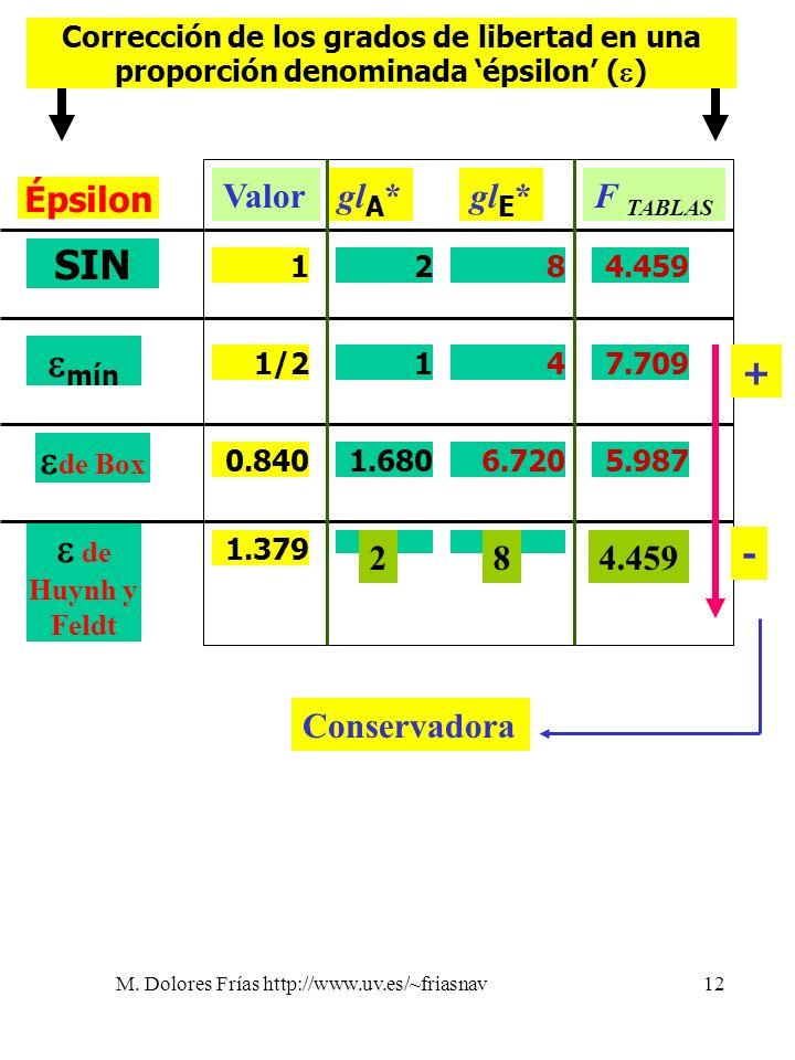 M. Dolores Frías http://www.uv.es/~friasnav12 Corrección de los grados de libertad en una proporción denominada épsilon ( ) mín de Box de Huynh y Feld