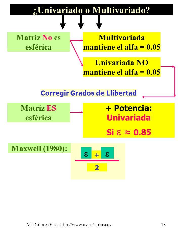 M. Dolores Frías http://www.uv.es/~friasnav13 ¿Univariado o Multivariado? Multivariada mantiene el alfa = 0.05 Univariada NO mantiene el alfa = 0.05 +