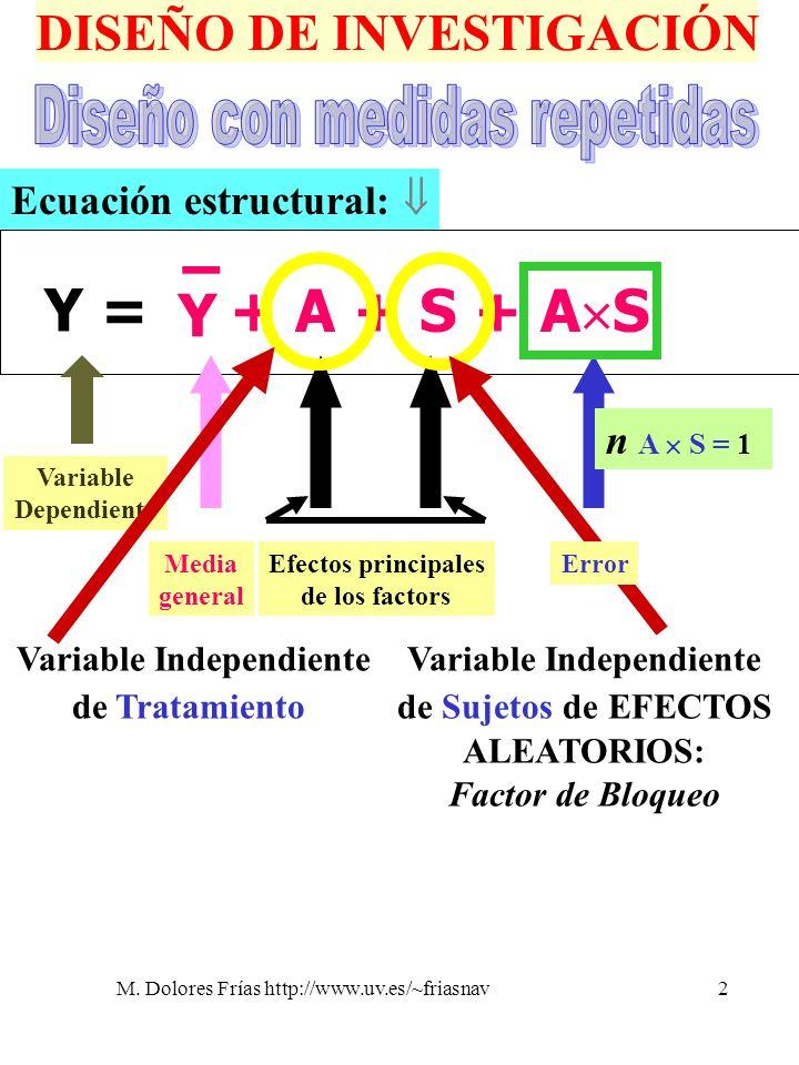 M. Dolores Frías http://www.uv.es/~friasnav2 DISEÑO DE INVESTIGACIÓN Y =Y = Y – + A + S + A S Ecuación estructural: Efectos principales de los factors